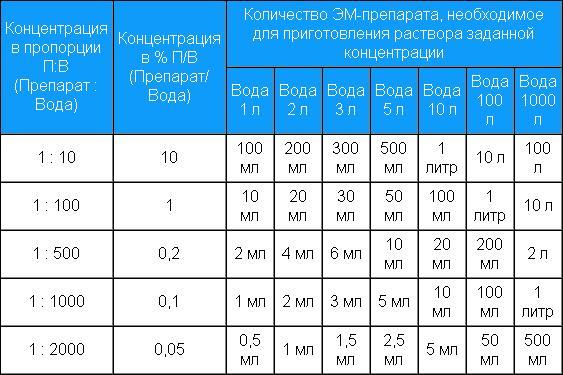 Задача 2сколько литров воды надо добавить к 20 литрам 5% раствора соли, чтобы получить 4% раствор?решение