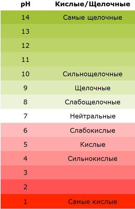 Таблица кислотности почвы: